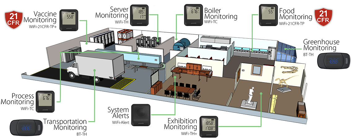 Remote Environmental Monitoring